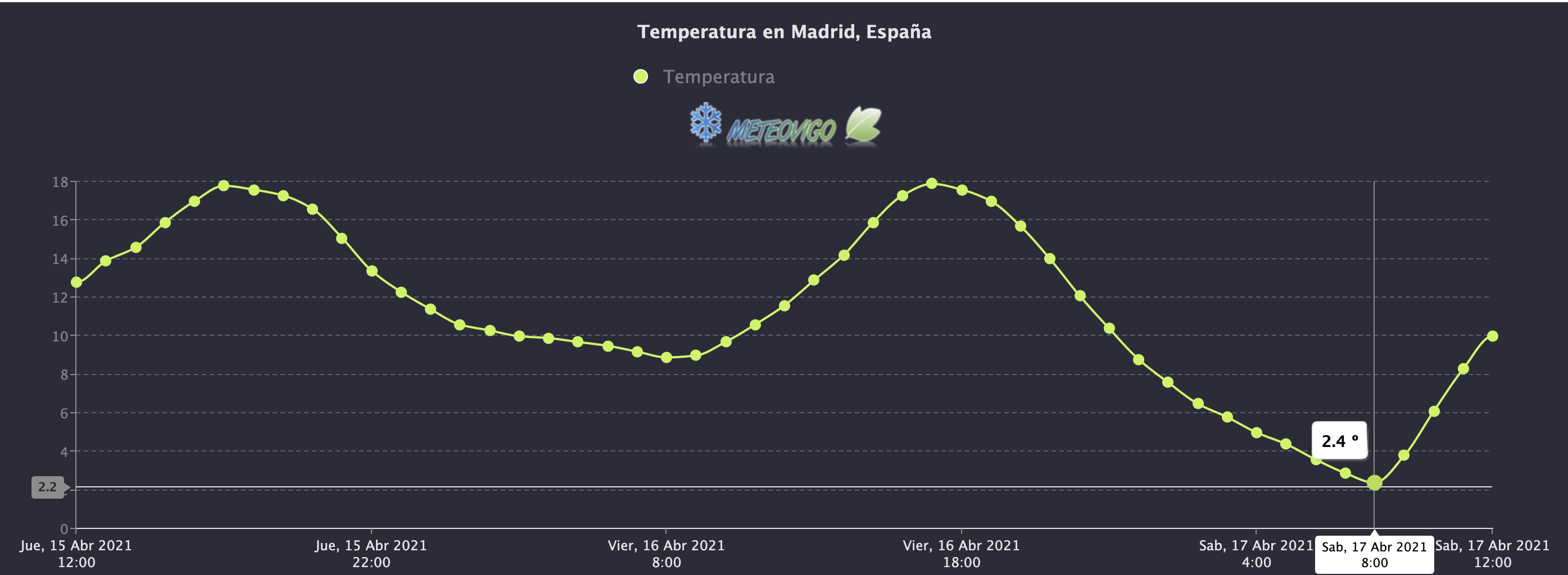 Temperaturas en Madrid